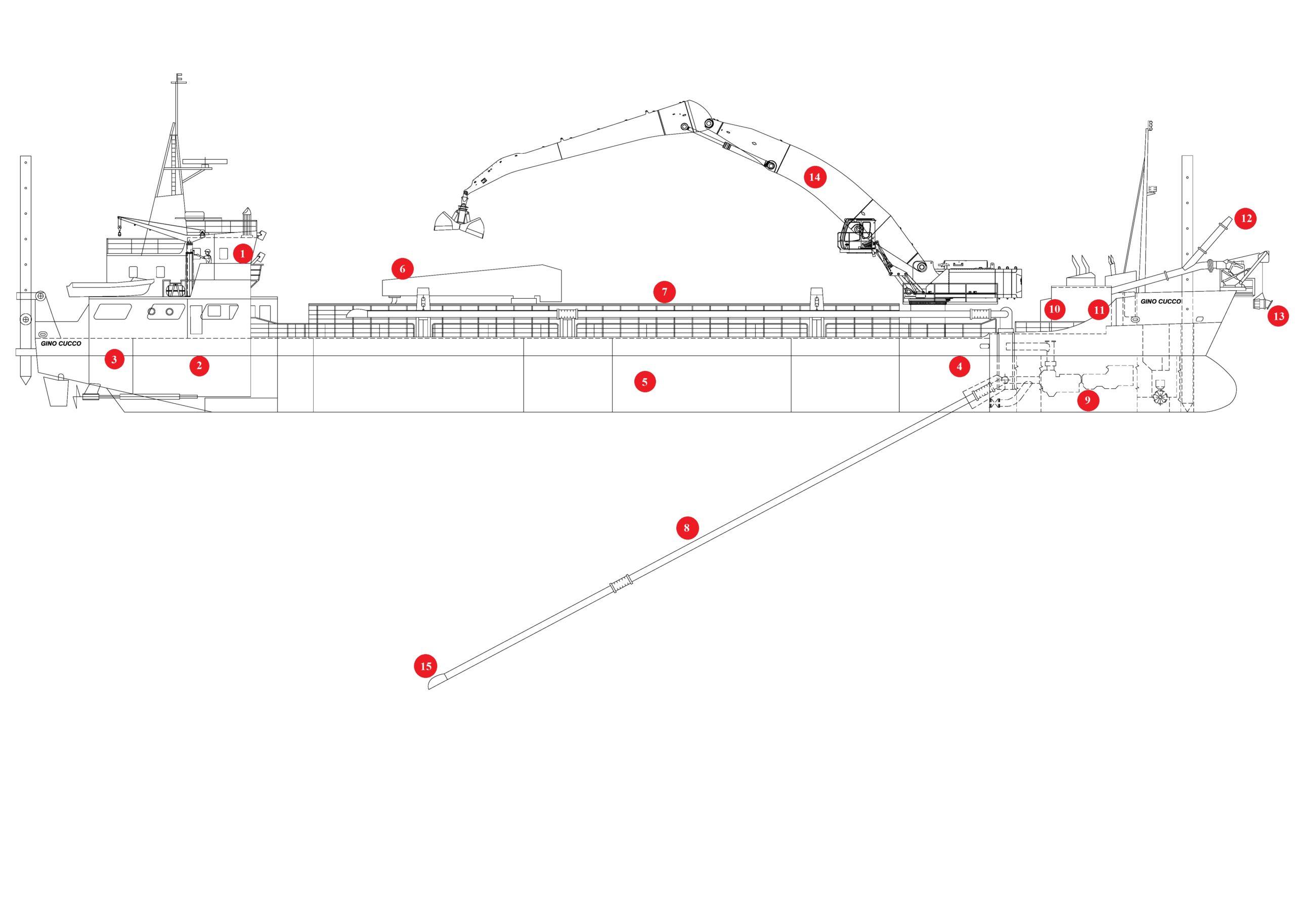Componenti e struttura
